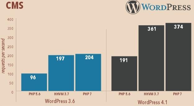 Cms Php7 WordPress